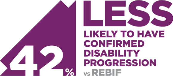 People taking LEMTRADA were 42% less likely to have confirmed disability progression vs Rebif at Year 2